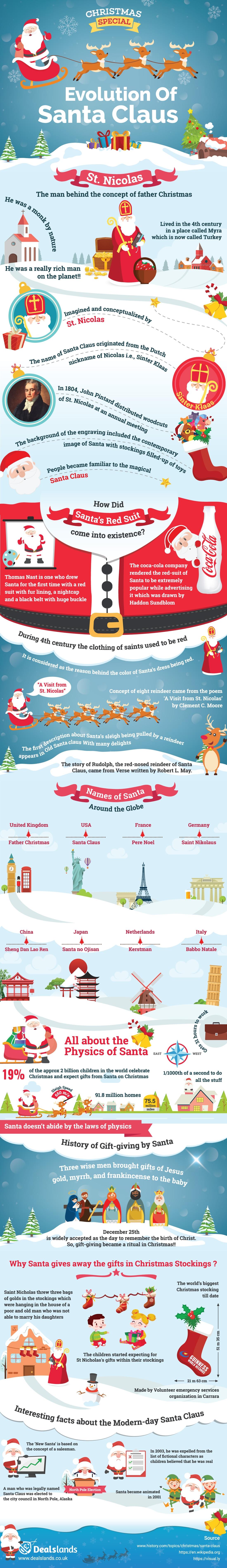 Evolution Of Santa Claus