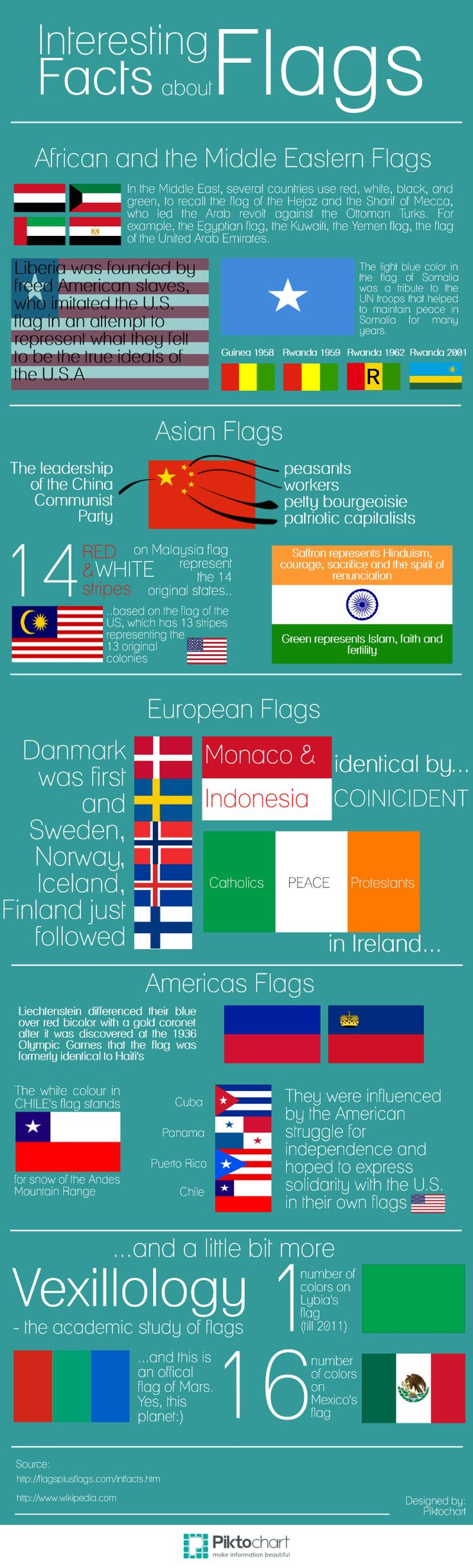 Interesting facts About Flags (Infographic)