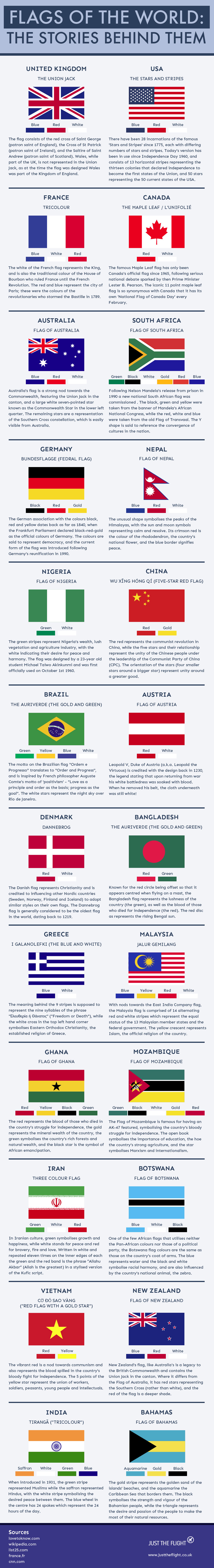 flags of the world infographic