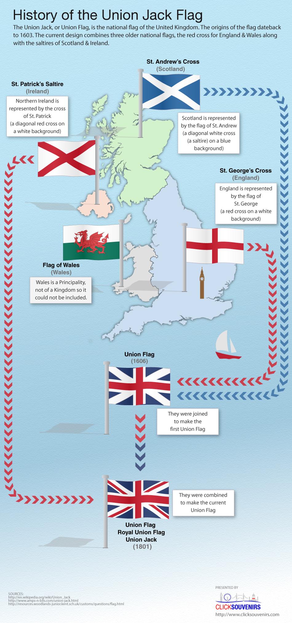 Union Jack Infographic